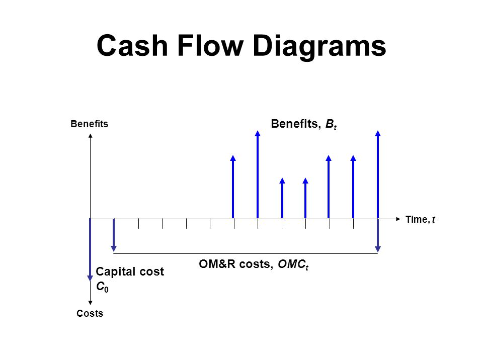 Cash Flow Diagrams Benefits, Bt OM&R costs, OMCt Capital cost C0