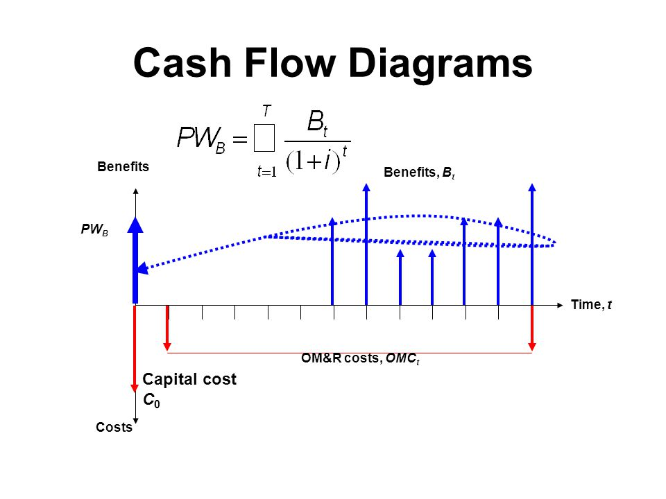 Cash Flow Diagrams Capital cost C0 Benefits Benefits, Bt PWB Time, t