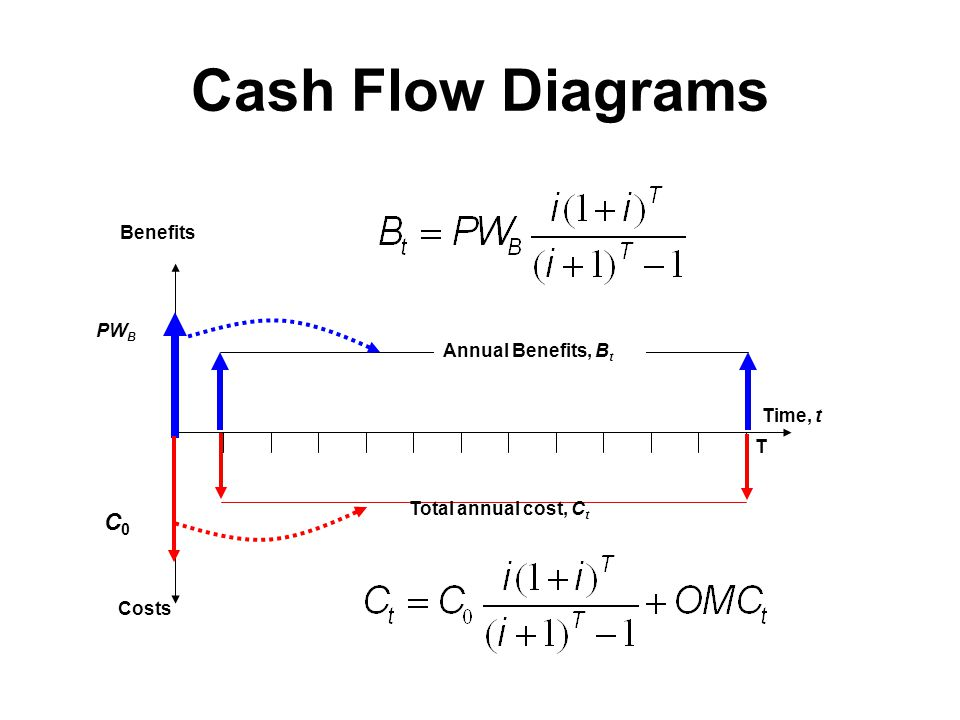 Cash Flow Diagrams C0 Benefits PWB Annual Benefits, Bt Time, t T
