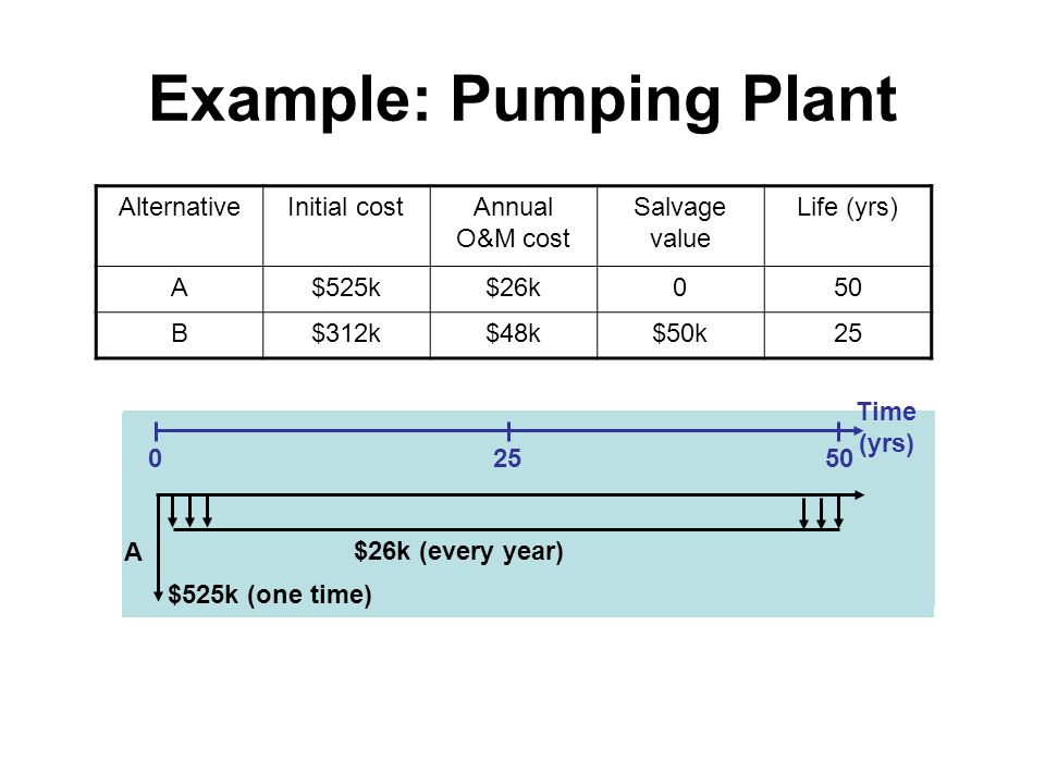 Example: Pumping Plant