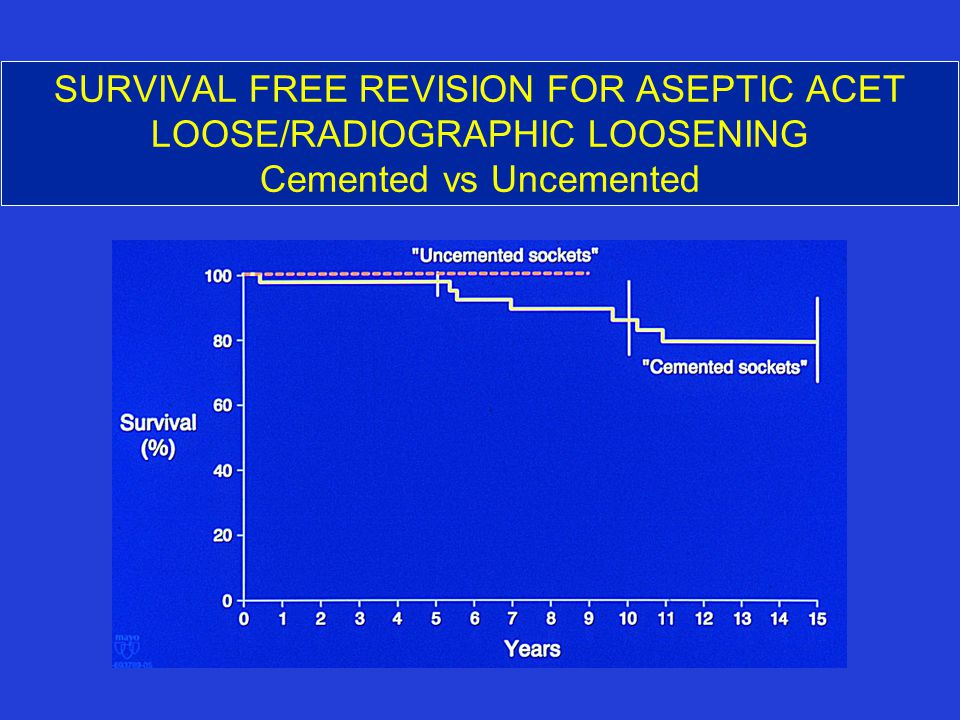 SURVIVAL FREE REVISION FOR ASEPTIC ACET LOOSE/RADIOGRAPHIC LOOSENING Cemented vs Uncemented
