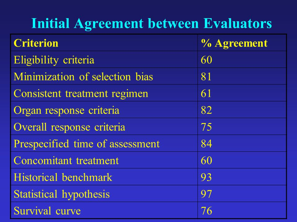 Initial Agreement between Evaluators