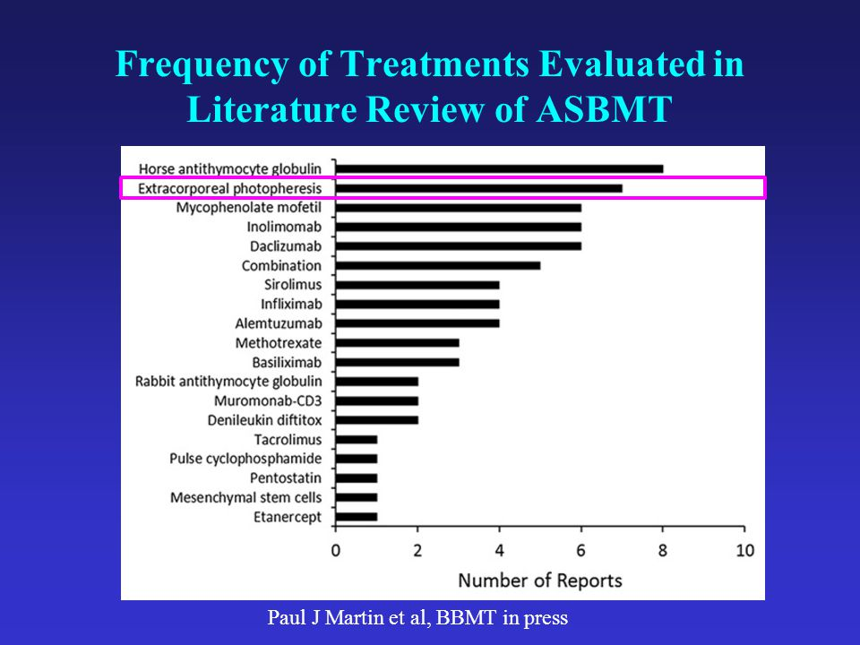 Frequency of Treatments Evaluated in Literature Review of ASBMT