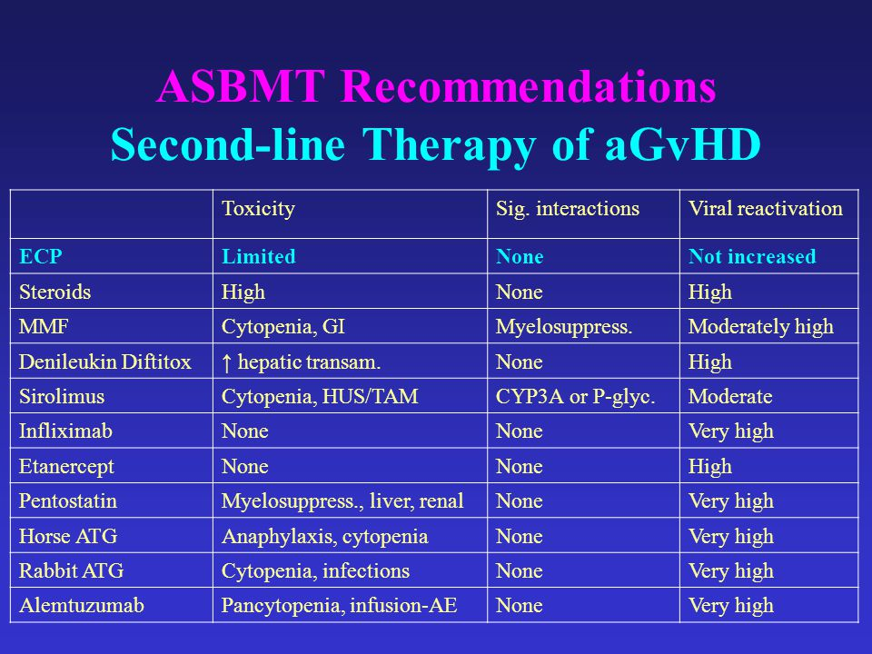 ASBMT Recommendations Second-line Therapy of aGvHD