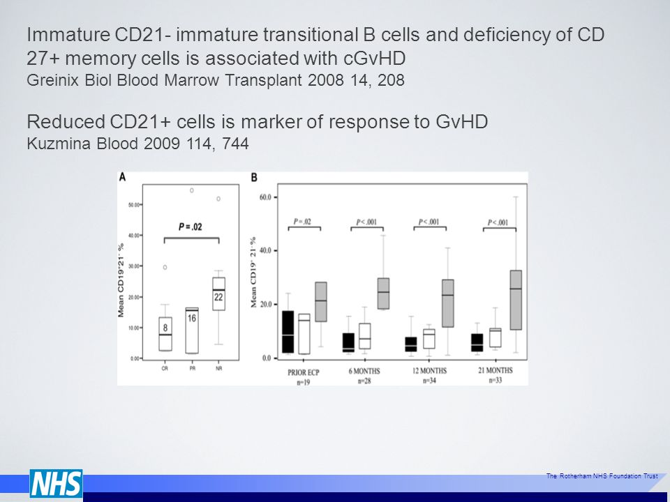 Reduced CD21+ cells is marker of response to GvHD