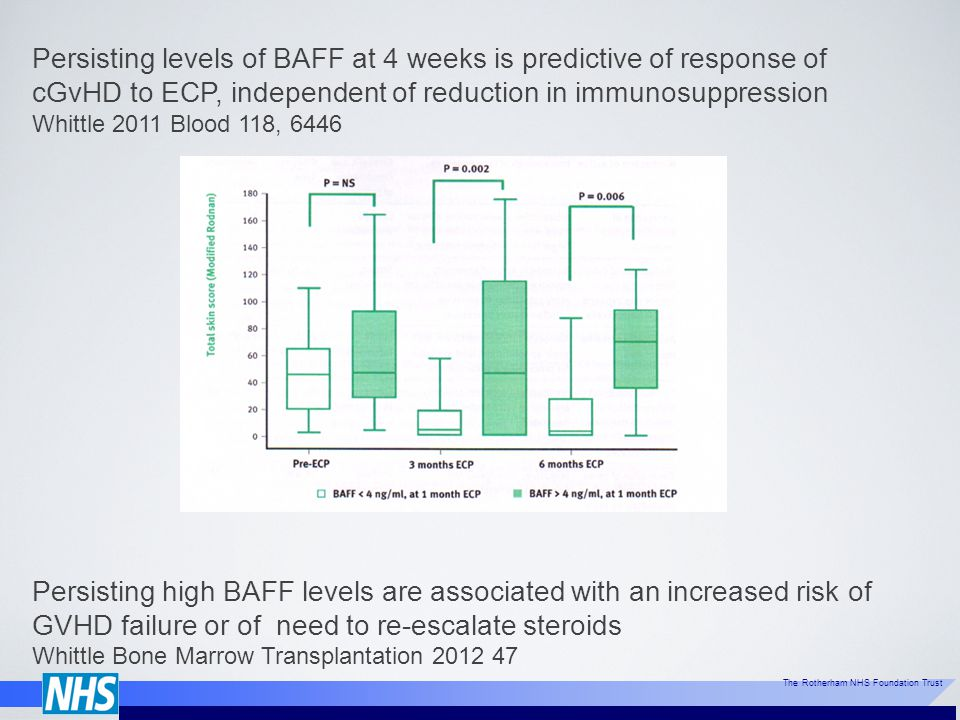 Persisting levels of BAFF at 4 weeks is predictive of response of cGvHD to ECP, independent of reduction in immunosuppression