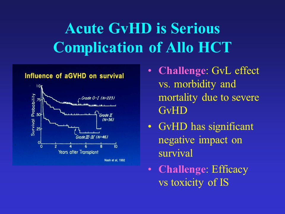 Acute GvHD is Serious Complication of Allo HCT