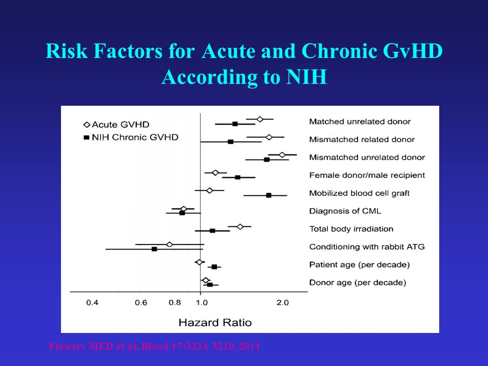 Risk Factors for Acute and Chronic GvHD According to NIH