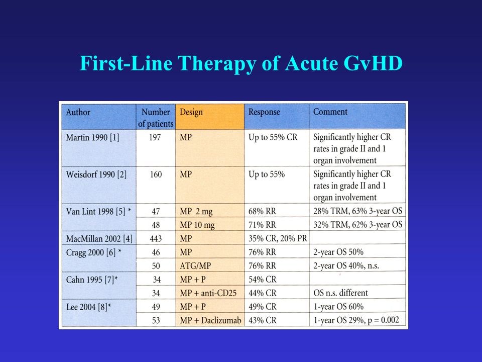 First-Line Therapy of Acute GvHD