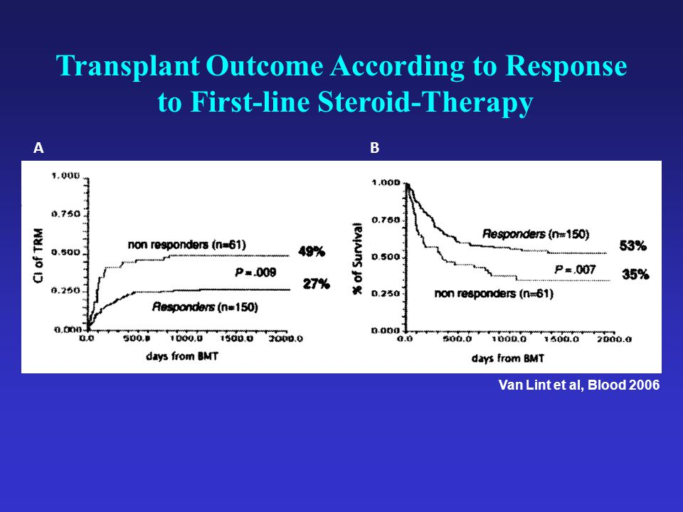 Transplant Outcome According to Response to First-line Steroid-Therapy