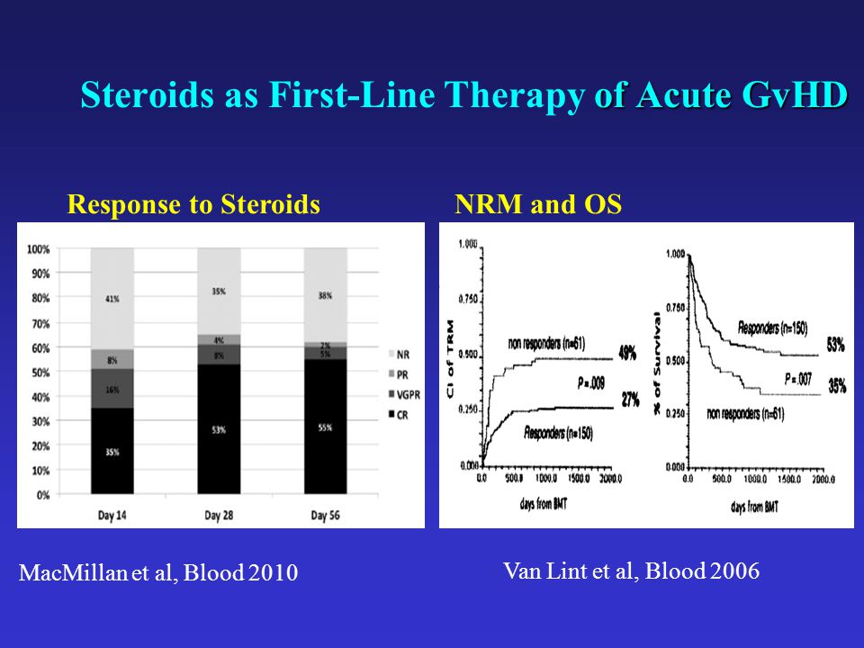 Steroids as First-Line Therapy of Acute GvHD