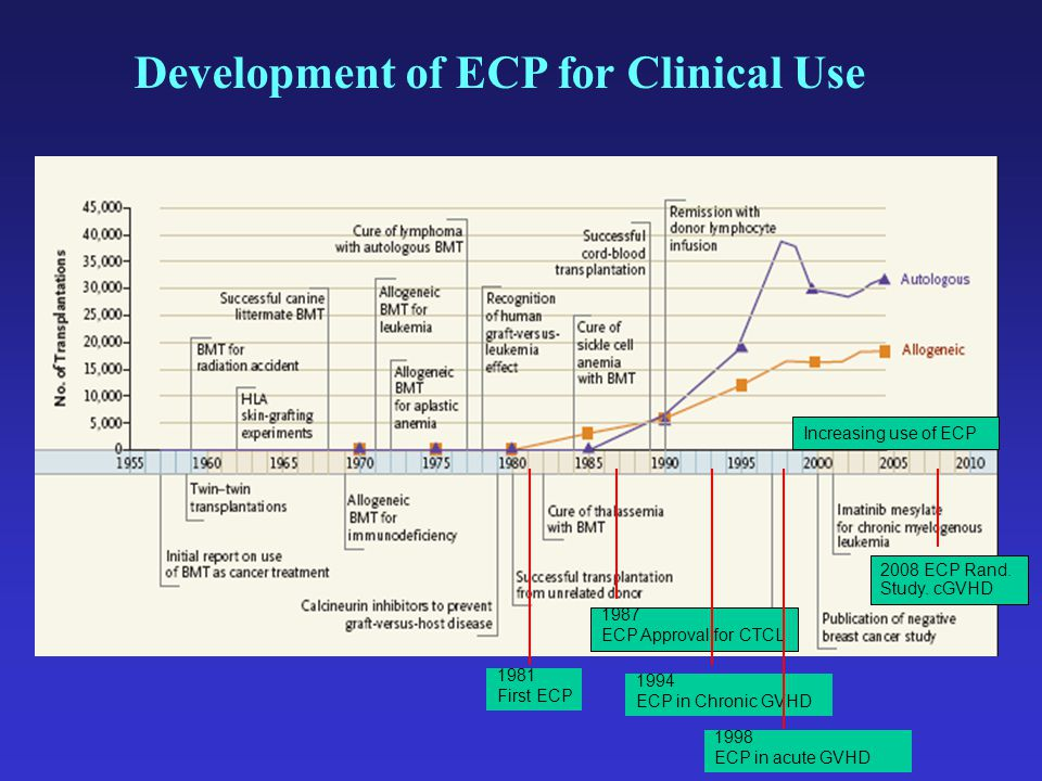 Development of ECP for Clinical Use