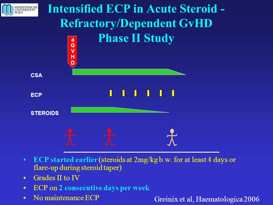 Intensified ECP in Acute Steroid - Refractory/Dependent GvHD Phase II Study