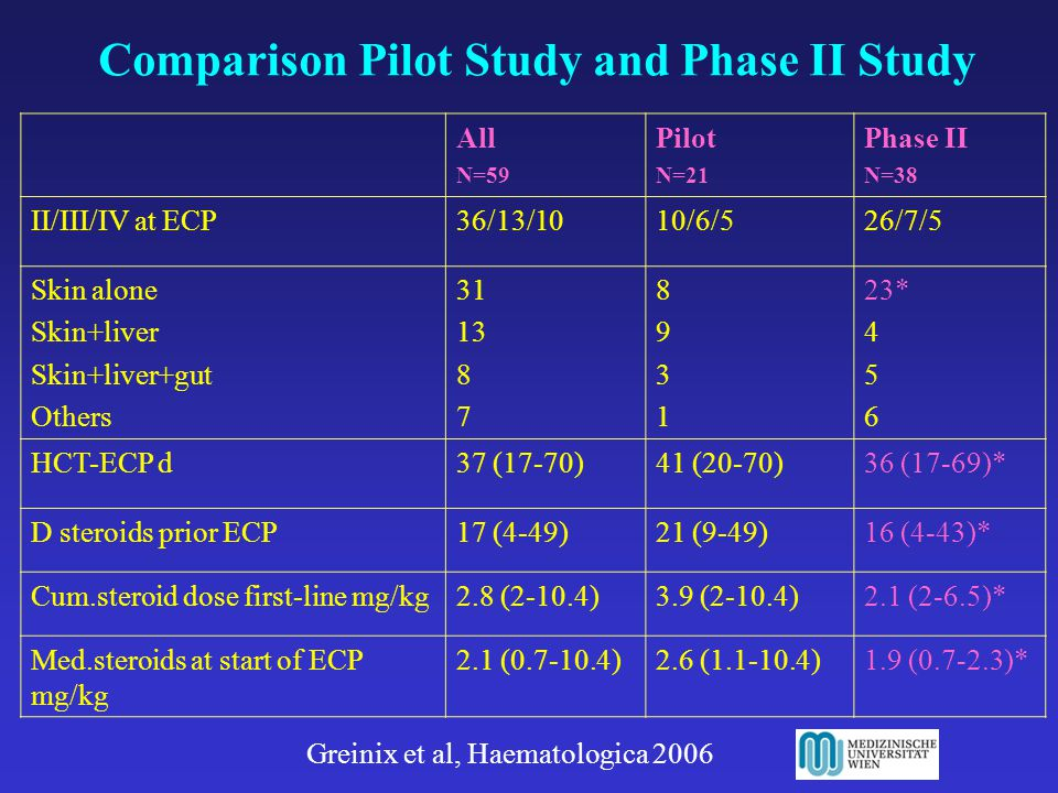 Comparison Pilot Study and Phase II Study