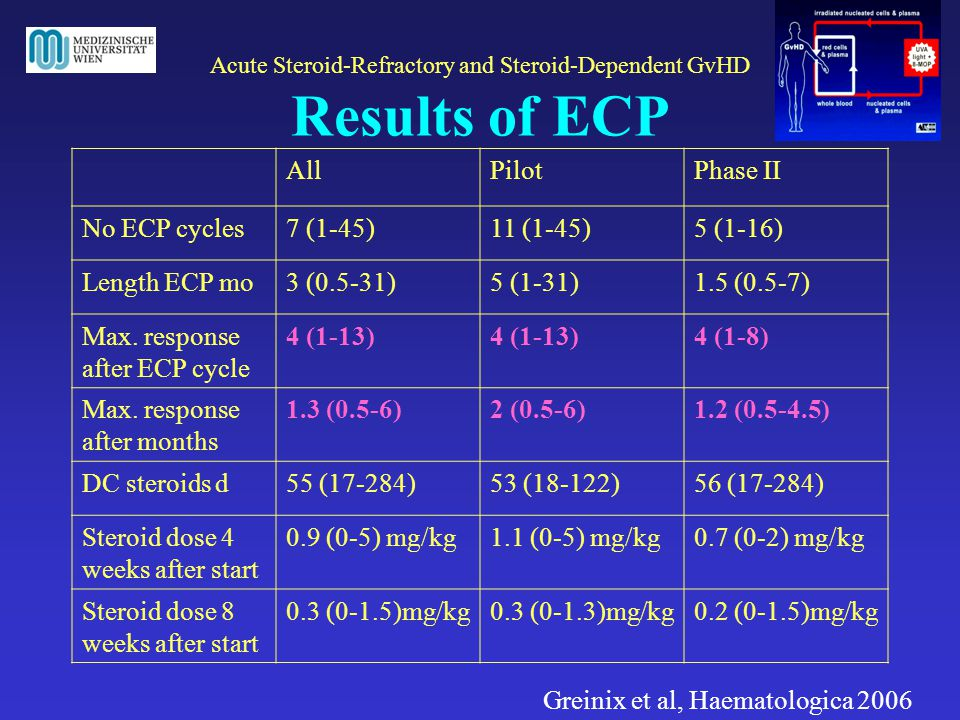 Acute Steroid-Refractory and Steroid-Dependent GvHD Results of ECP
