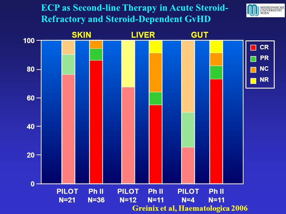 ECP as Second-line Therapy in Acute Steroid-