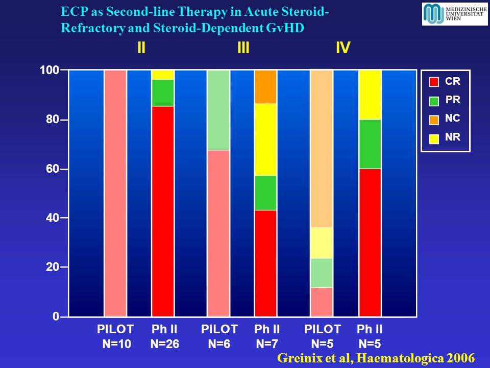 II III IV ECP as Second-line Therapy in Acute Steroid-