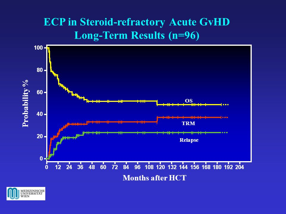 ECP in Steroid-refractory Acute GvHD Long-Term Results (n=96)