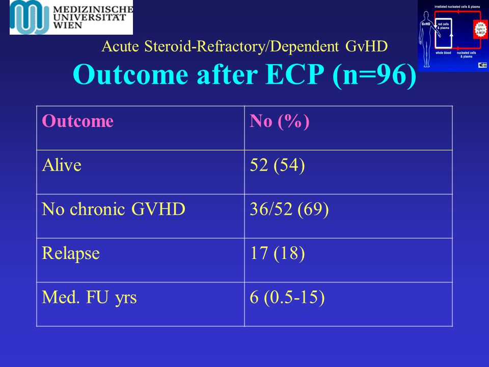 Acute Steroid-Refractory/Dependent GvHD Outcome after ECP (n=96)