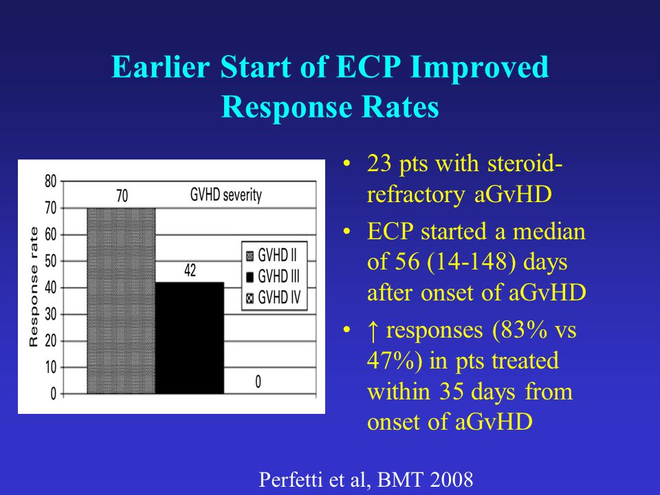 Earlier Start of ECP Improved Response Rates