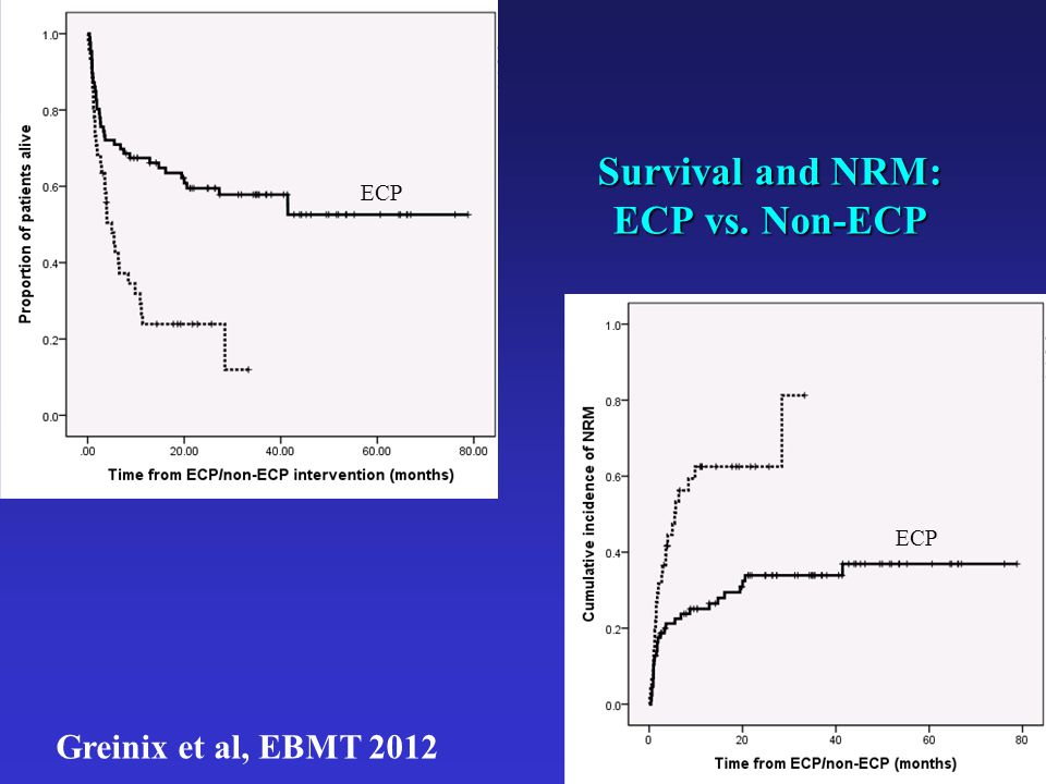 Survival and NRM: ECP vs. Non-ECP