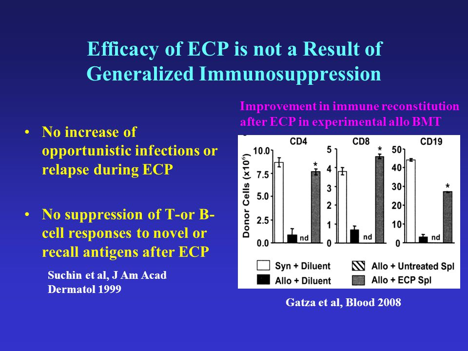 Efficacy of ECP is not a Result of Generalized Immunosuppression