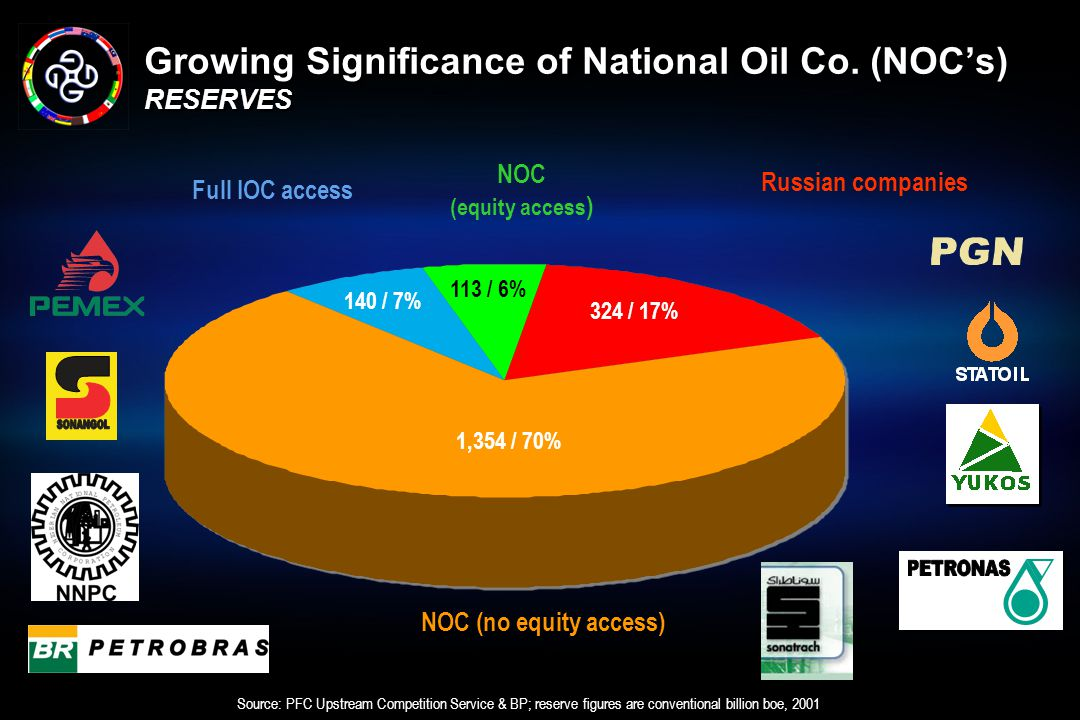 Growing Significance of National Oil Co. (NOC's) RESERVES