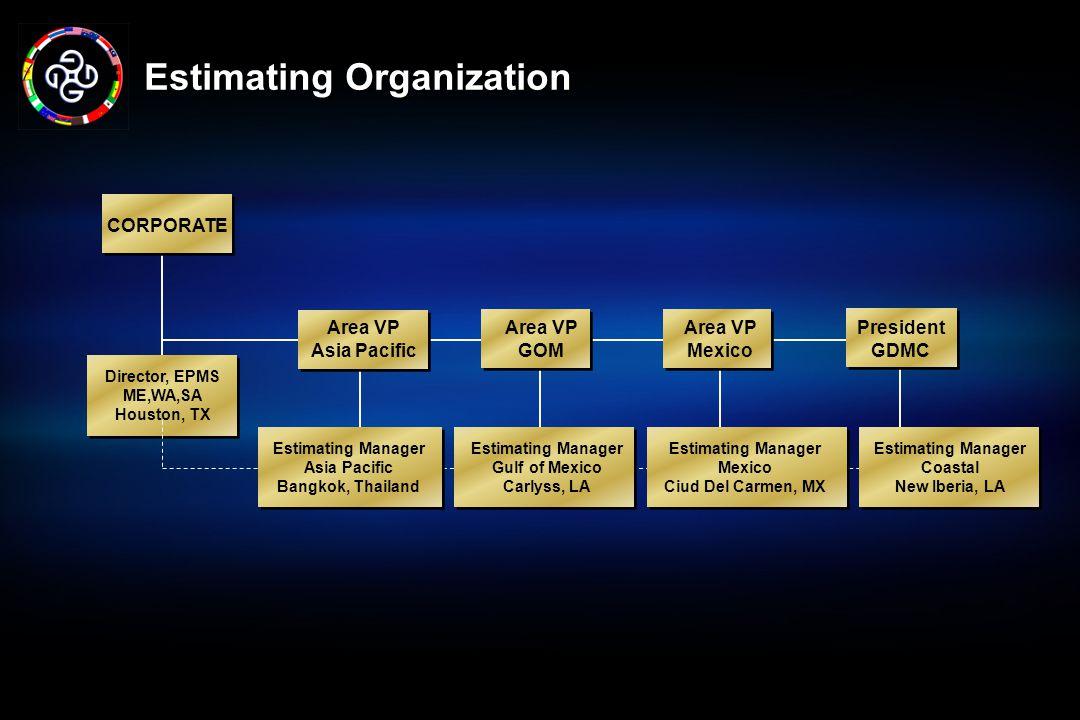 Estimating Organization
