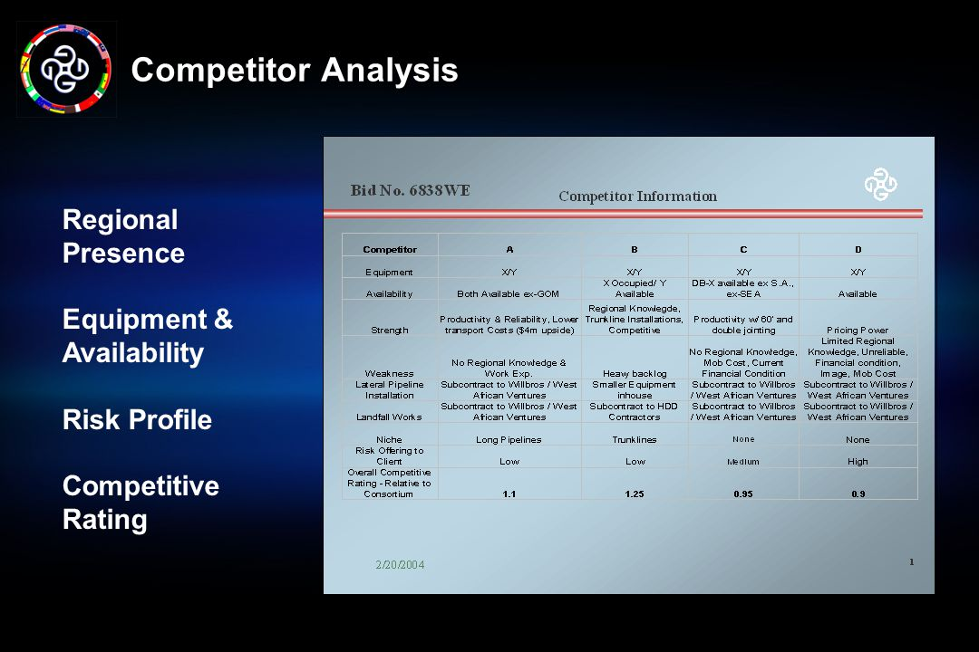 Competitor Analysis Regional Presence Equipment & Availability
