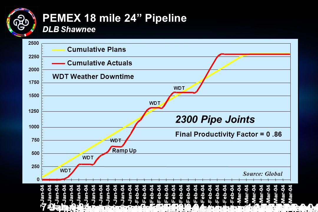 PEMEX 18 mile 24 Pipeline DLB Shawnee
