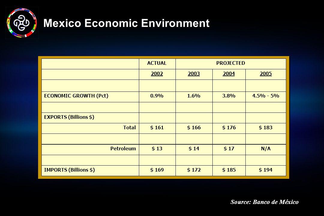 Mexico Economic Environment