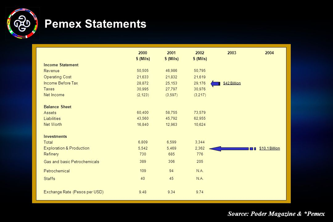 Pemex Statements Source: Poder Magazine & *Pemex 2000 2001 2002 2003