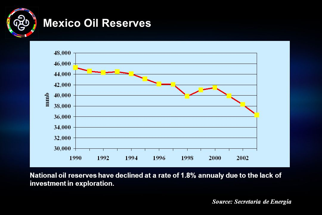 Mexico Oil Reserves National oil reserves have declined at a rate of 1.8% annualy due to the lack of investment in exploration.