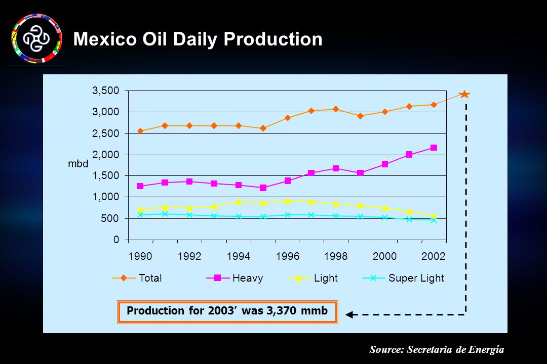 Mexico Oil Daily Production