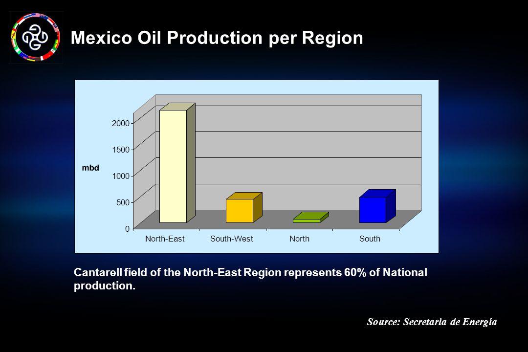 Mexico Oil Production per Region