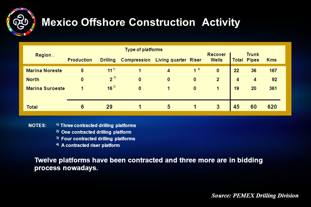 Mexico Offshore Construction Activity
