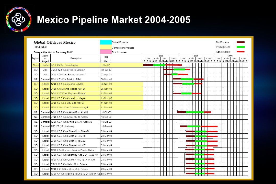 Mexico Pipeline Market 2004-2005