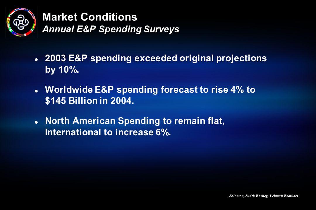 Market Conditions Annual E&P Spending Surveys
