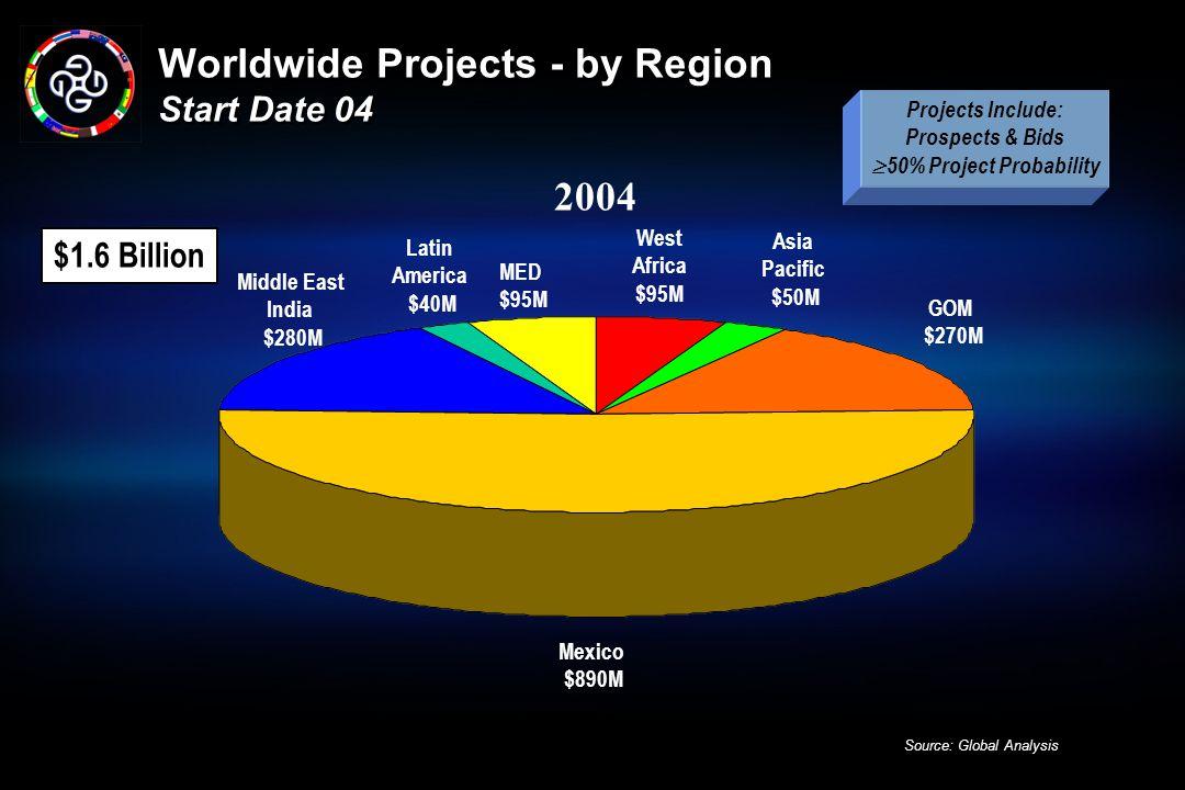 Worldwide Projects - by Region Start Date 04