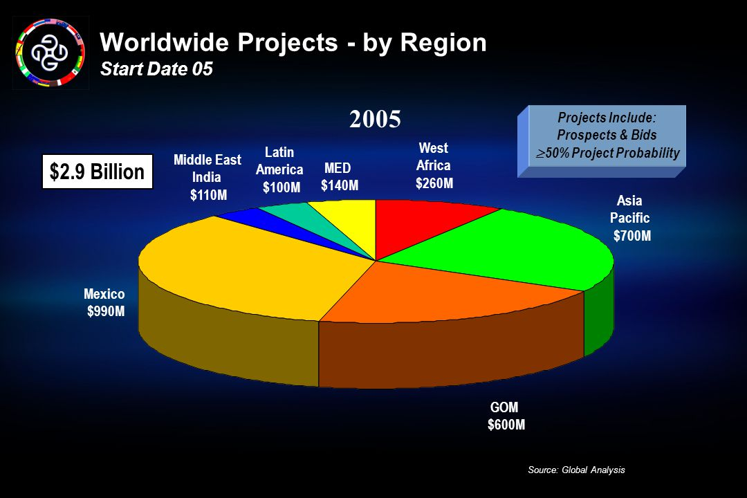 Worldwide Projects - by Region Start Date 05