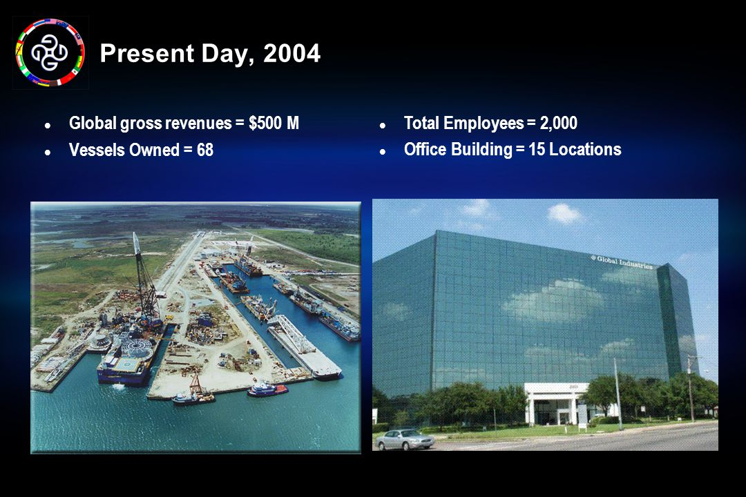 Present Day, 2004 Total Employees = 2,000
