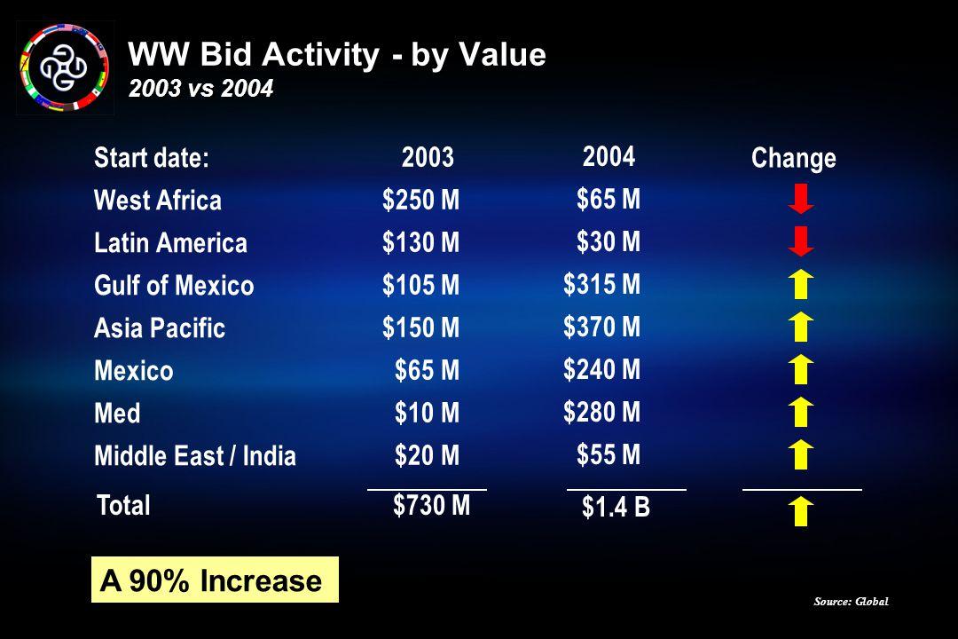 WW Bid Activity - by Value 2003 vs 2004