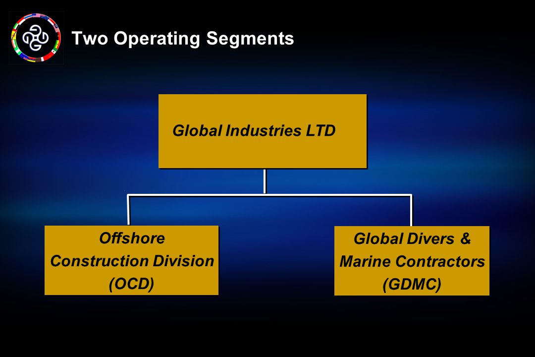 Two Operating Segments