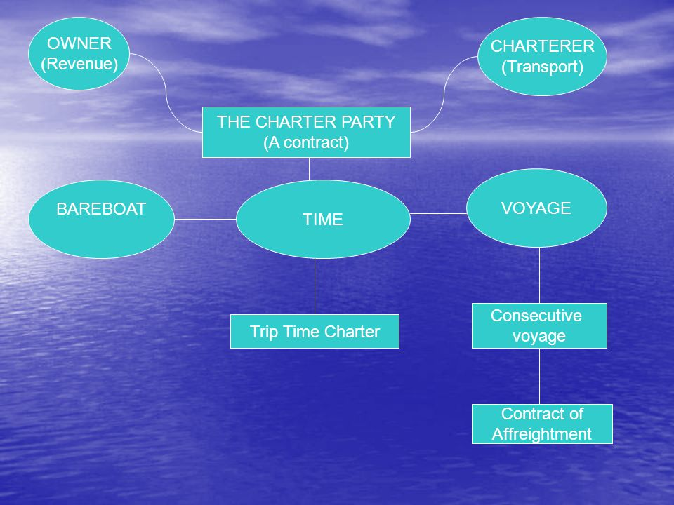 OWNER (Revenue) CHARTERER. (Transport) THE CHARTER PARTY. (A contract) VOYAGE. BAREBOAT. TIME.