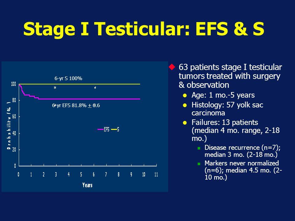 Stage I Testicular: EFS & S