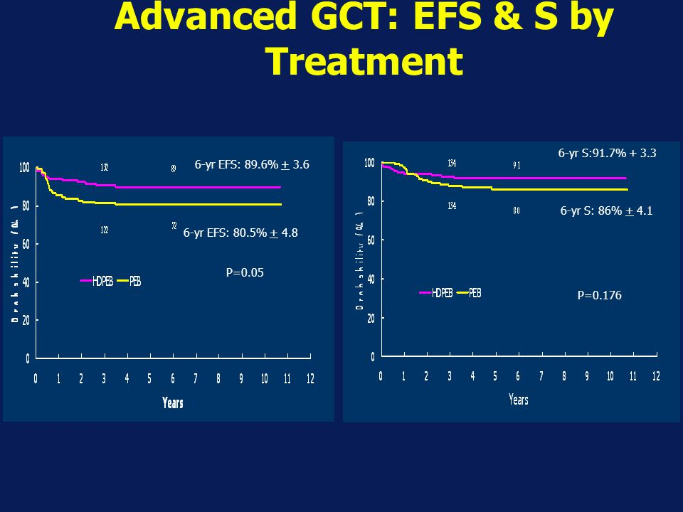 Advanced GCT: EFS & S by Treatment