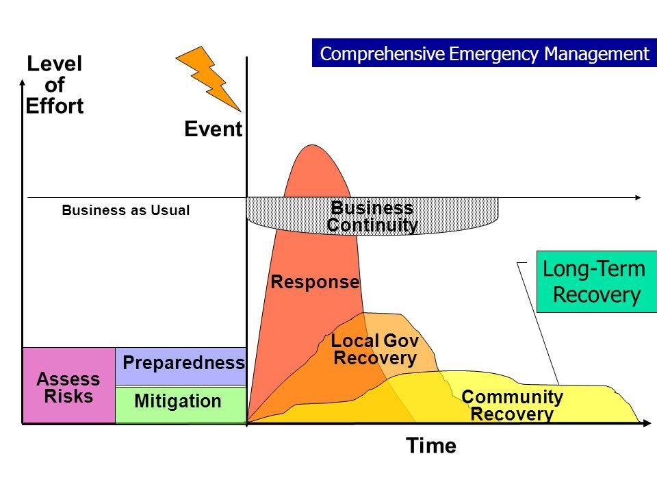 Comprehensive Emergency Management