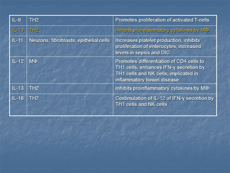 IL-9 TH2. Promotes proliferation of activated T-cells. IL-10. Inhibits proinflammatory cytokines by MΦ.
