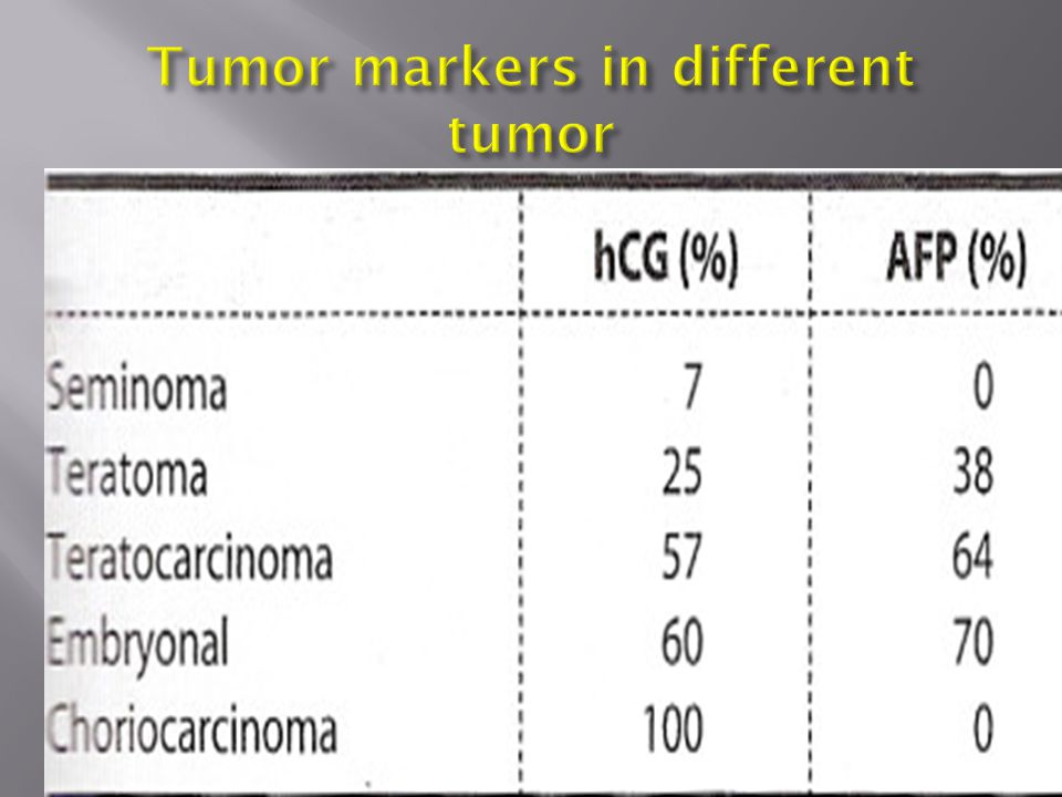 Tumor markers in different tumor
