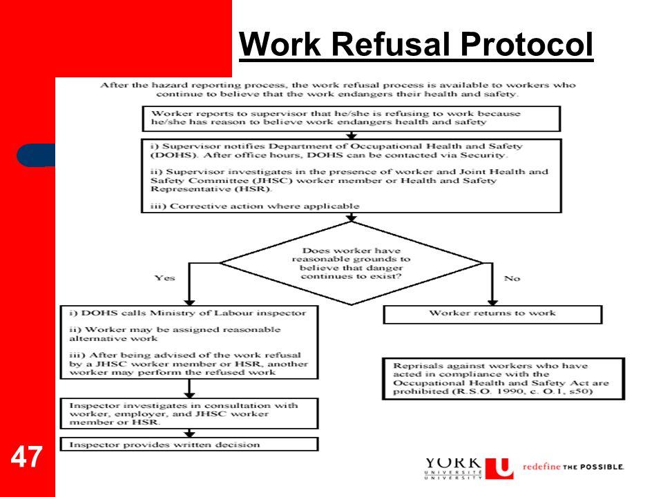 Work Refusal Protocol